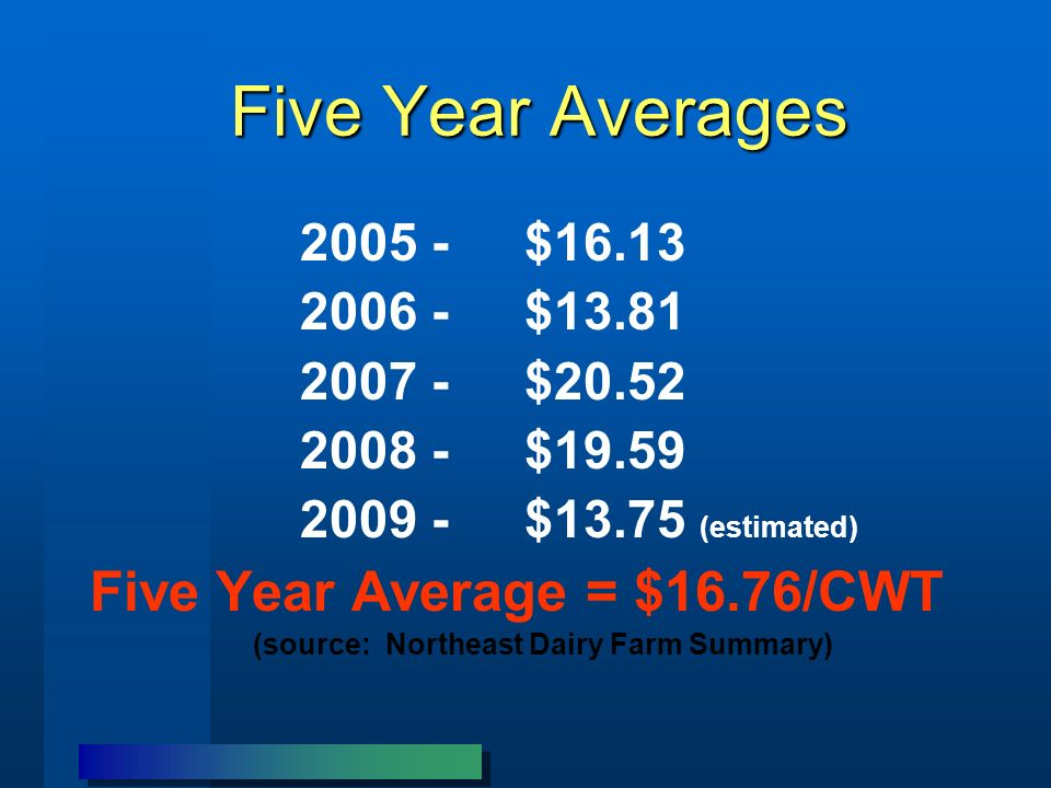 Five Year Averages 2005 - $16.13 2006 - $13.81 2007 - $20.52 2008 - $19.59 2009 - $13.75 (estimated) Five Year Average = $16.76/CWT (source: Northeast Dairy Farm Summary)