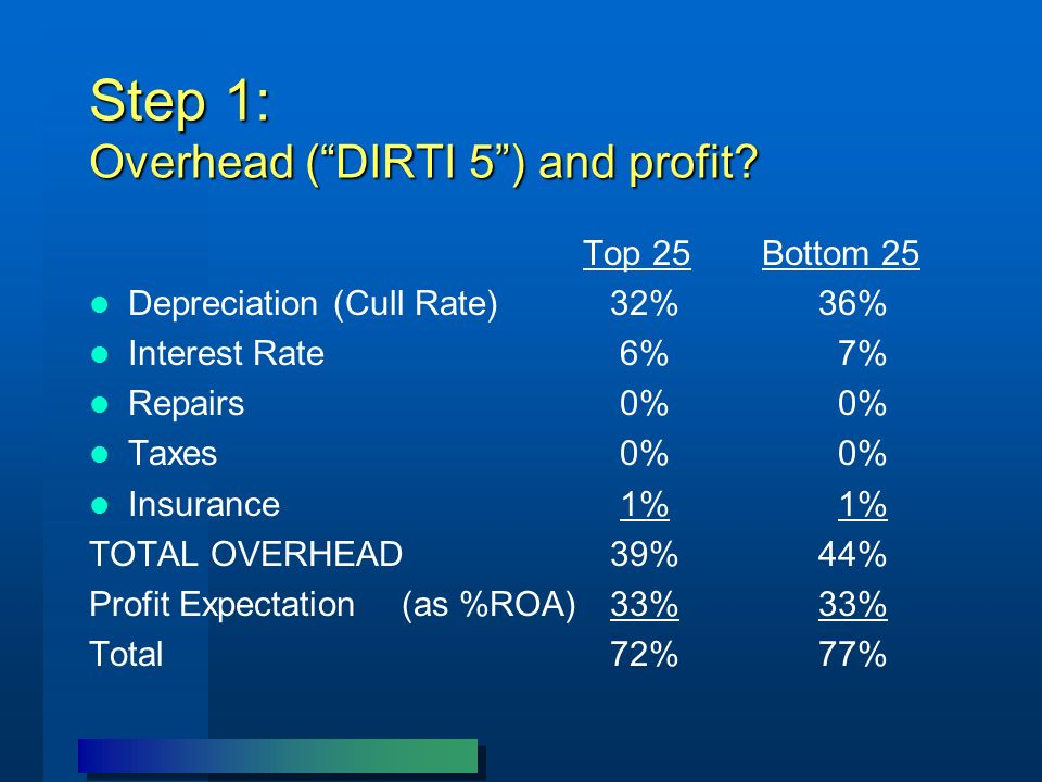 Step 1: Overhead (DIRTI 5) and profit? Top 25 Bottom 25 Depreciation (Cull Rate)32%36% Interest Rate 6% 7% Repairs 0% 0% Taxes 0% 0% Insurance 1% 1% T