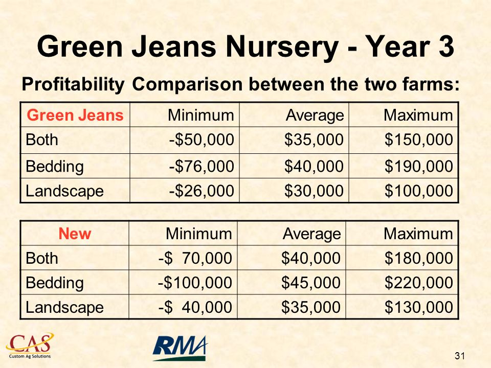 31 Green Jeans Nursery - Year 3 Profitability Comparison between the two farms: Green JeansMinimumAverageMaximum Both-$50,000$35,000$150,000 Bedding-$76,000$40,000$190,000 Landscape-$26,000$30,000$100,000 NewMinimumAverageMaximum Both-$ 70,000$40,000$180,000 Bedding-$100,000$45,000$220,000 Landscape-$ 40,000$35,000$130,000