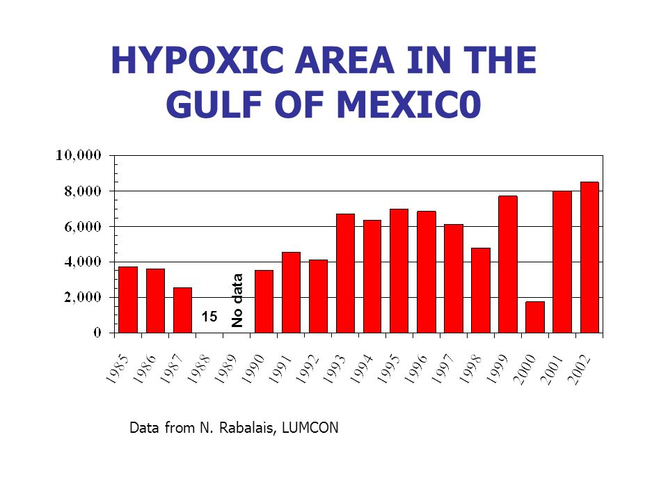 HYPOXIC AREA IN THE GULF OF MEXIC0 15 No data Data from N. Rabalais, LUMCON