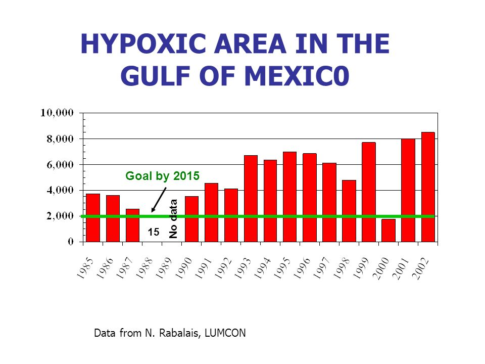 Goal by 2015 15 No data HYPOXIC AREA IN THE GULF OF MEXIC0 Data from N. Rabalais, LUMCON