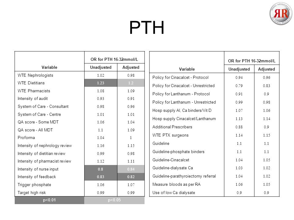 PTH Variable OR for PTH 16-32mmol/L UnadjustedAdjusted WTE Nephrologists 1.020.98 WTE Dietitians 1.231.2 WTE Pharmacists 1.081.09 Intensity of audit 0