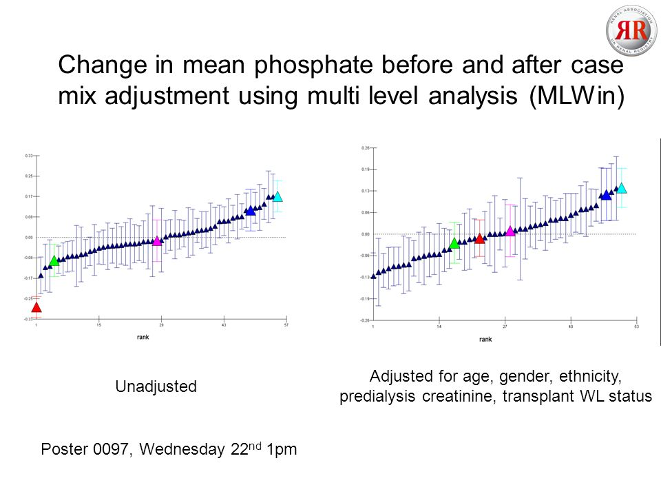 Change in mean phosphate before and after case mix adjustment using multi level analysis (MLWin) Unadjusted Adjusted for age, gender, ethnicity, predialysis creatinine, transplant WL status Poster 0097, Wednesday 22 nd 1pm