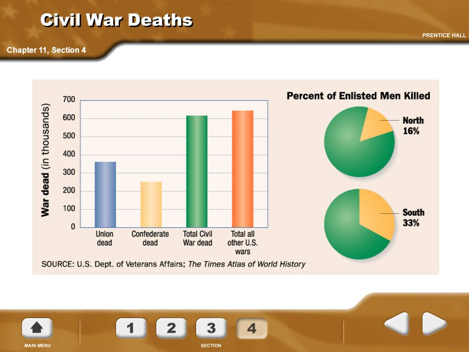 Civil War Deaths
