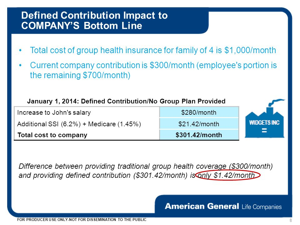 Defined Contribution Impact to COMPANYS Bottom Line 8 FOR PRODUCER USE ONLY-NOT FOR DISSEMINATION TO THE PUBLIC Total cost of group health insurance for family of 4 is $1,000/month Current company contribution is $300/month (employee s portion is the remaining $700/month) January 1, 2014: Defined Contribution/No Group Plan Provided Increase to John s salary$280/month Additional SSI (6.2%) + Medicare (1.45%)$21.42/month Total cost to company$301.42/month Difference between providing traditional group health coverage ($300/month) and providing defined contribution ($301.42/month) is only $1.42/month