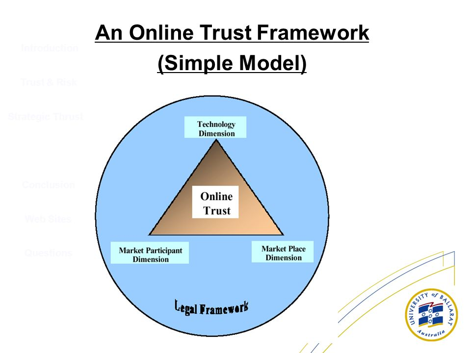 Introduction Trust & Risk Strategic Thrusts Conclusion Web Sites Questions An Online Trust Framework (Simple Model)