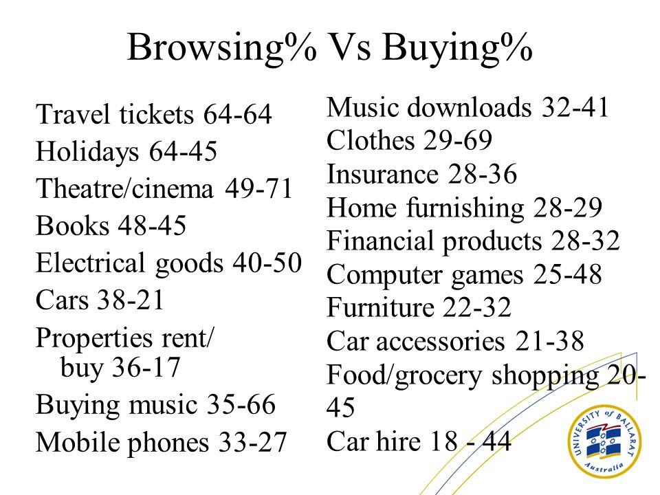 Browsing% Vs Buying% Travel tickets 64-64 Holidays 64-45 Theatre/cinema 49-71 Books 48-45 Electrical goods 40-50 Cars 38-21 Properties rent/ buy 36-17 Buying music 35-66 Mobile phones 33-27 Music downloads 32-41 Clothes 29-69 Insurance 28-36 Home furnishing 28-29 Financial products 28-32 Computer games 25-48 Furniture 22-32 Car accessories 21-38 Food/grocery shopping 20- 45 Car hire 18 - 44