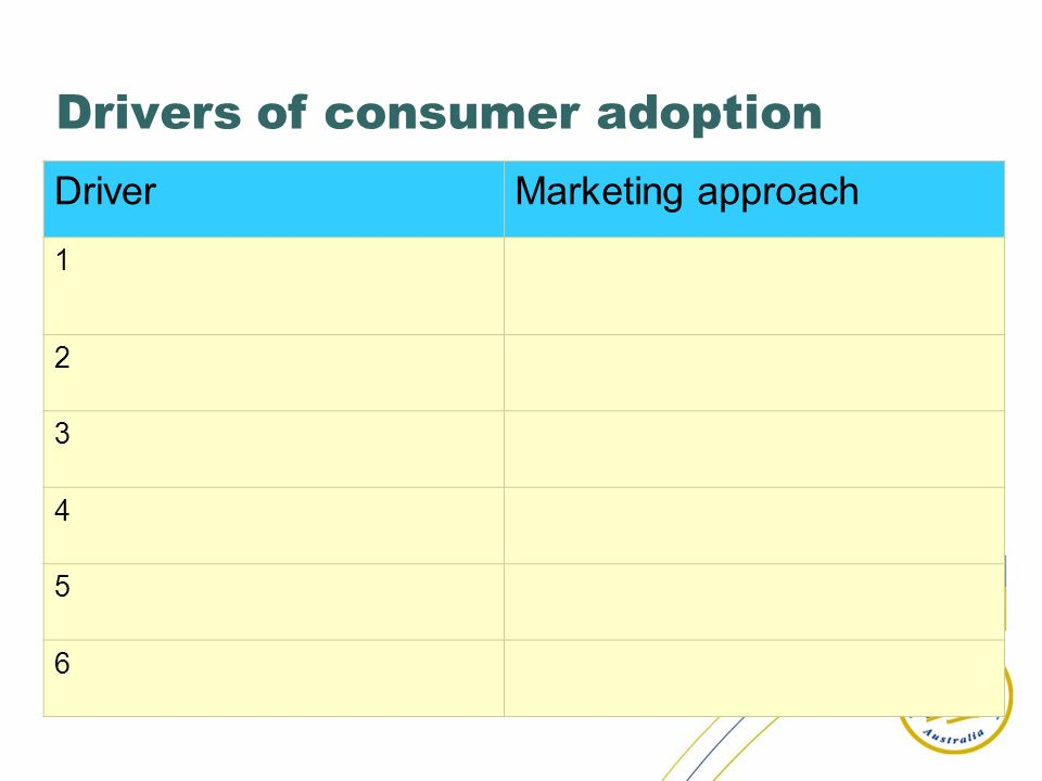 Drivers of consumer adoption DriverMarketing approach 1 2 3 4 5 6