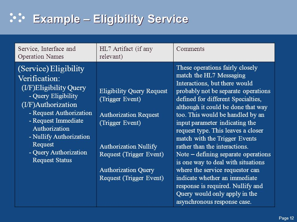 Page 12 Example – Eligibility Service Service, Interface and Operation Names HL7 Artifact (if any relevant) Comments (Service) Eligibility Verification: (I/F)Eligibility Query -Query Eligibility (I/F)Authorization -Request Authorization -Request Immediate Authorization -Nullify Authorization Request -Query Authorization Request Status Eligibility Query Request (Trigger Event) Authorization Request (Trigger Event) Authorization Nullify Request (Trigger Event) Authorization Query Request (Trigger Event) These operations fairly closely match the HL7 Messaging Interactions, but there would probably not be separate operations defined for different Specialties, although it could be done that way too.
