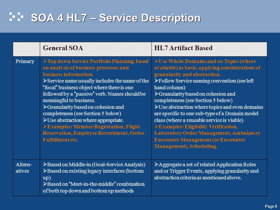 Page 8 SOA 4 HL7 – Service Description General SOAHL7 Artifact Based Primary Top down Service Portfolio Planning, based on analysis of business processes and business information.