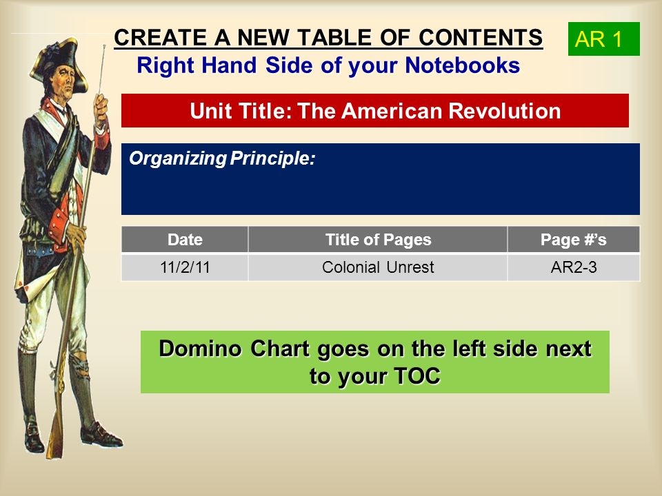 CREATE A NEW TABLE OF CONTENTS Right Hand Side of your Notebooks Organizing Principle: Unit Title: The American Revolution AR 1 DateTitle of PagesPage