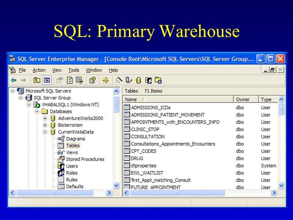 SQL: Primary Warehouse