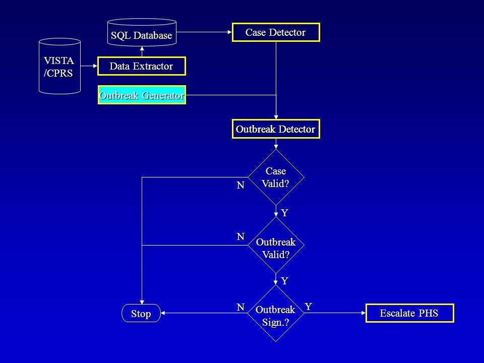 Stop Y N OutbreakValid? OutbreakSign.? Escalate PHS Case Detector Outbreak Detector Y CaseValid? N Y N Data Extractor SQL Database VISTA/CPRS Outbreak