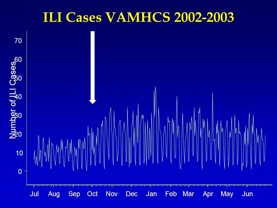 ILI Cases VAMHCS 2002-2003 JulAugSepOctNovDecJanFebMarAprMayJun 0 10 20 30 40 50 60 70 Number of ILI Cases