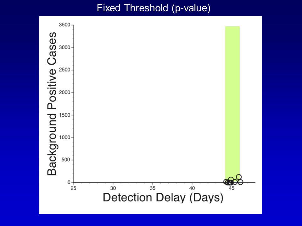 Fixed Threshold (p-value)
