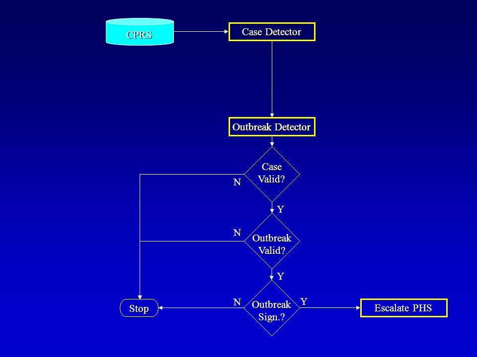 Stop Y N OutbreakValid. OutbreakSign.. Escalate PHS Case Detector Outbreak Detector Y CaseValid.
