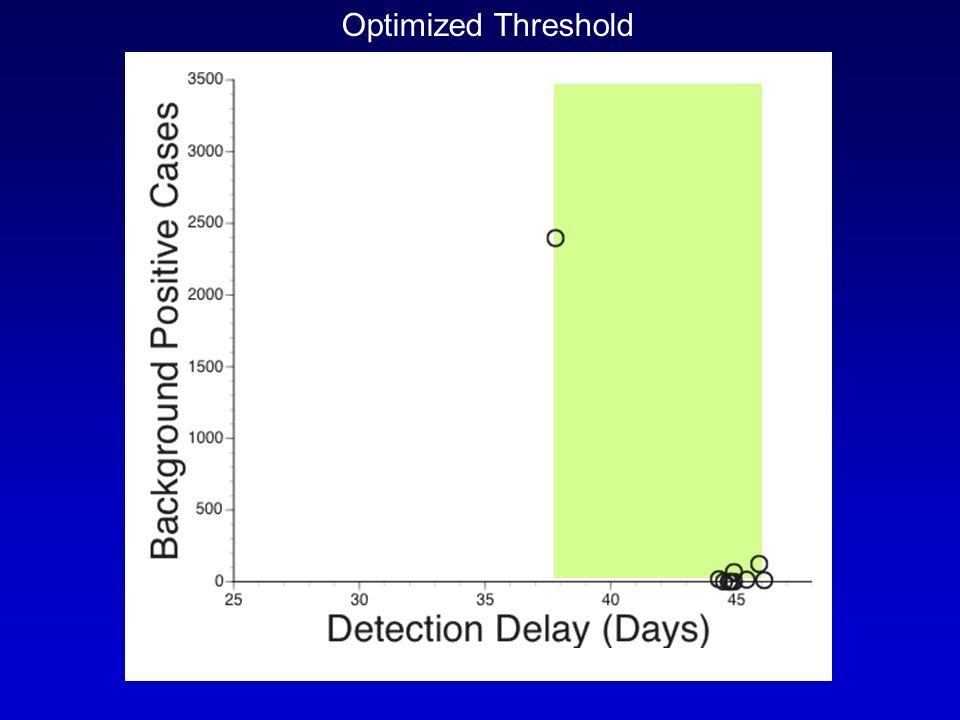 Optimized Threshold