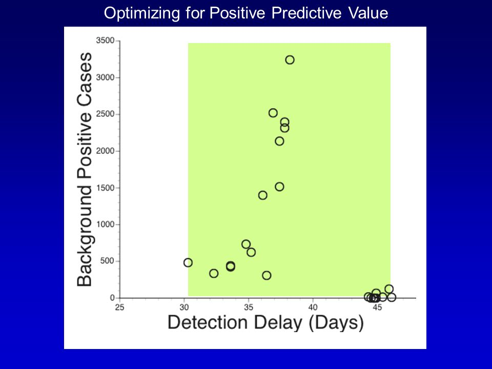Optimizing for Positive Predictive Value