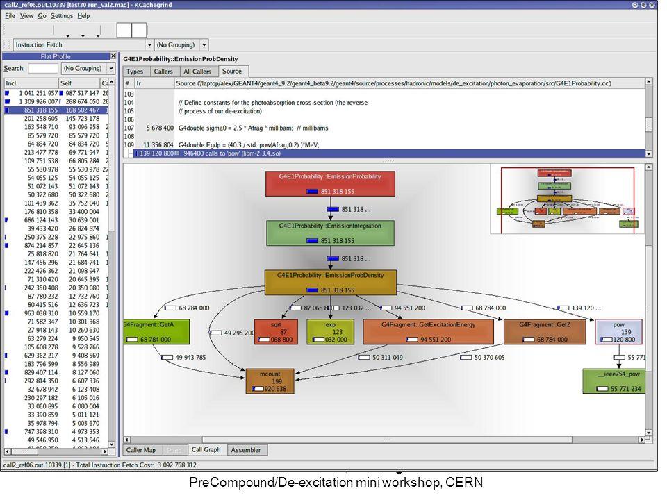 7/24/2008Alex Howard, Profiling PreCompound/De-excitation mini workshop, CERN 19