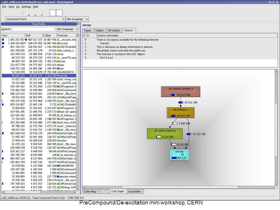 7/24/2008Alex Howard, Profiling PreCompound/De-excitation mini workshop, CERN 22