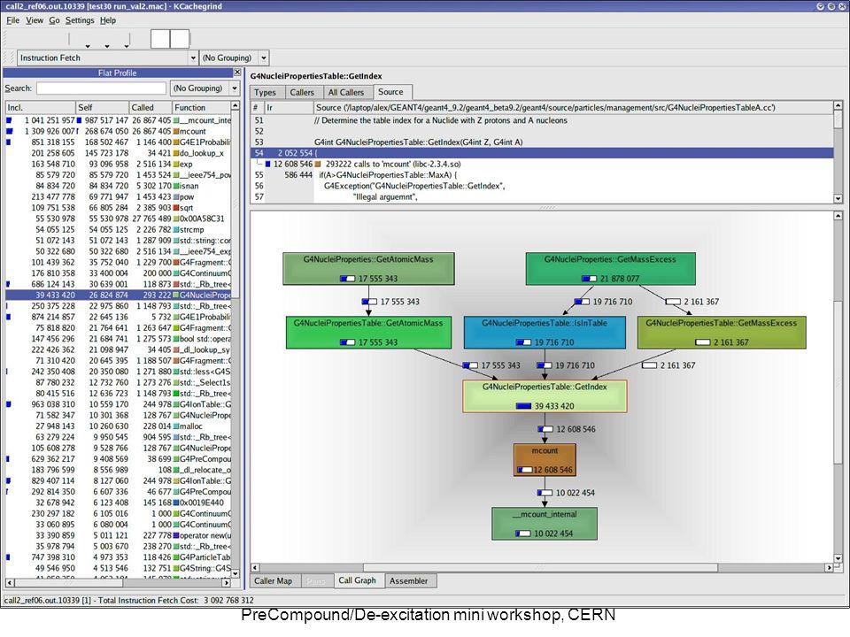 7/24/2008Alex Howard, Profiling PreCompound/De-excitation mini workshop, CERN 23