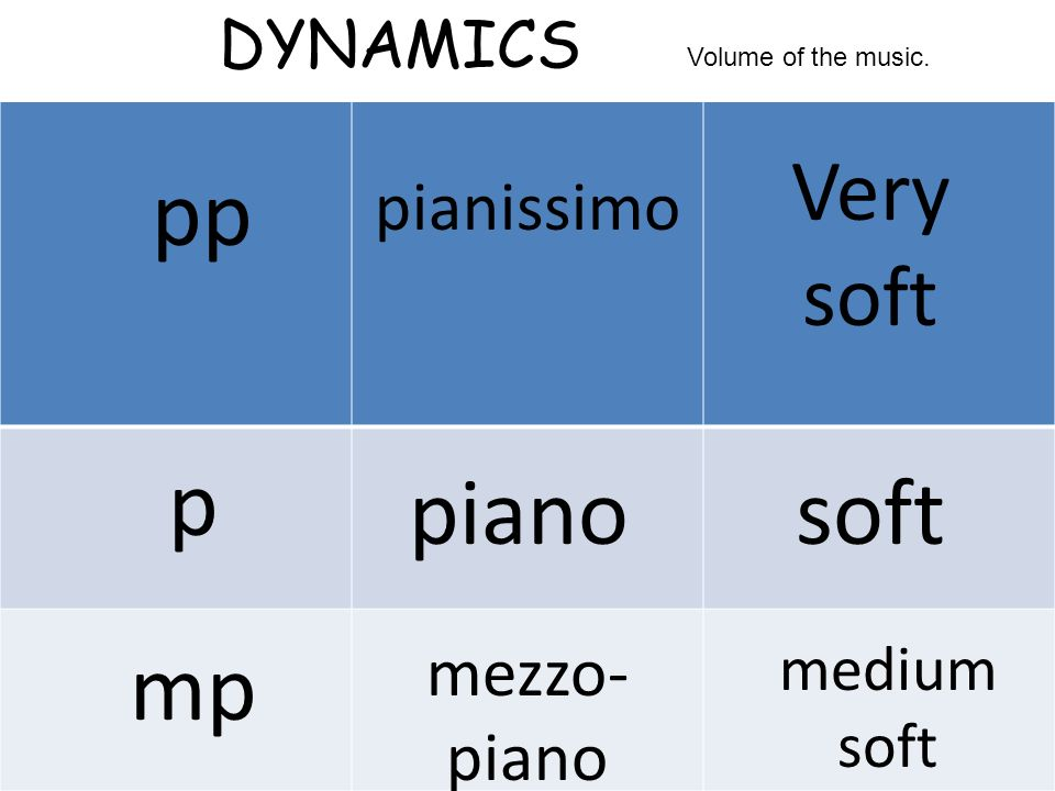 DYNAMICS pp pianissimo Very soft p pianosoft mp mezzo- piano medium soft Volume of the music.