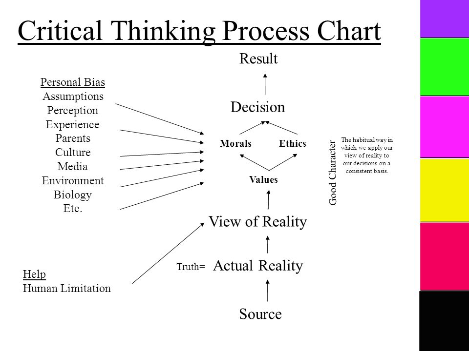Decision Truth= Personal Bias Assumptions Perception Experience Parents Culture Media Environment Biology Etc.