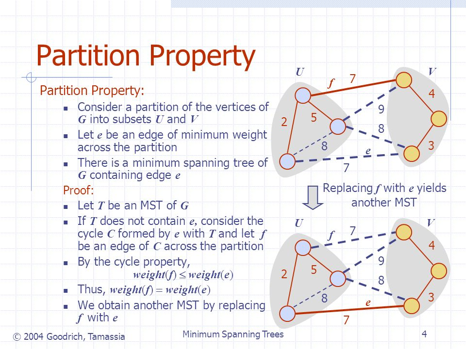 © 2004 Goodrich, Tamassia Minimum Spanning Trees4 UV Partition Property Partition Property: Consider a partition of the vertices of G into subsets U and V Let e be an edge of minimum weight across the partition There is a minimum spanning tree of G containing edge e Proof: Let T be an MST of G If T does not contain e, consider the cycle C formed by e with T and let f be an edge of C across the partition By the cycle property, weight(f) weight(e) Thus, weight(f) weight(e) We obtain another MST by replacing f with e 7 4 2 8 5 7 3 9 8 e f 7 4 2 8 5 7 3 9 8 e f Replacing f with e yields another MST UV
