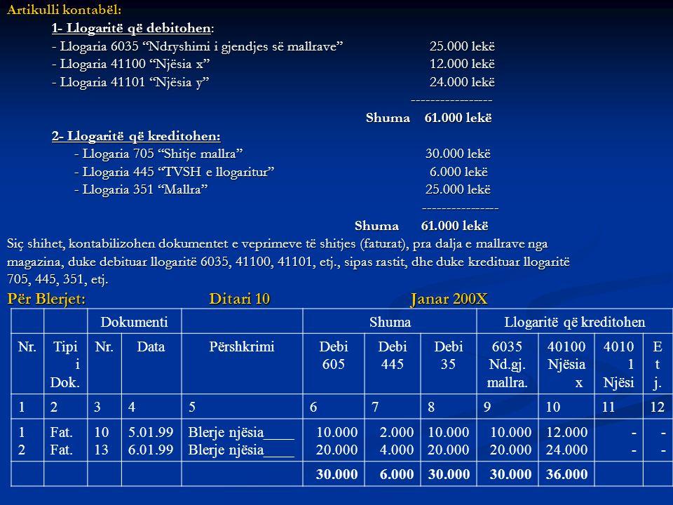 Artikulli kontabël: 1- Llogaritë që debitohen: - Llogaria 6035 Ndryshimi i gjendjes së mallrave 25.000 lekë - Llogaria 41100 Njësia x 12.000 lekë - Ll