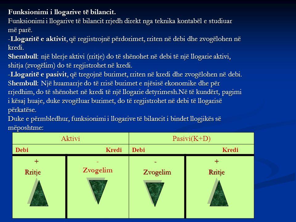 Funksionimi i llogarive të bilancit. Funksionimi i llogarive të bilancit rrjedh direkt nga teknika kontabël e studiuar më parë. -Llogaritë e aktivit,
