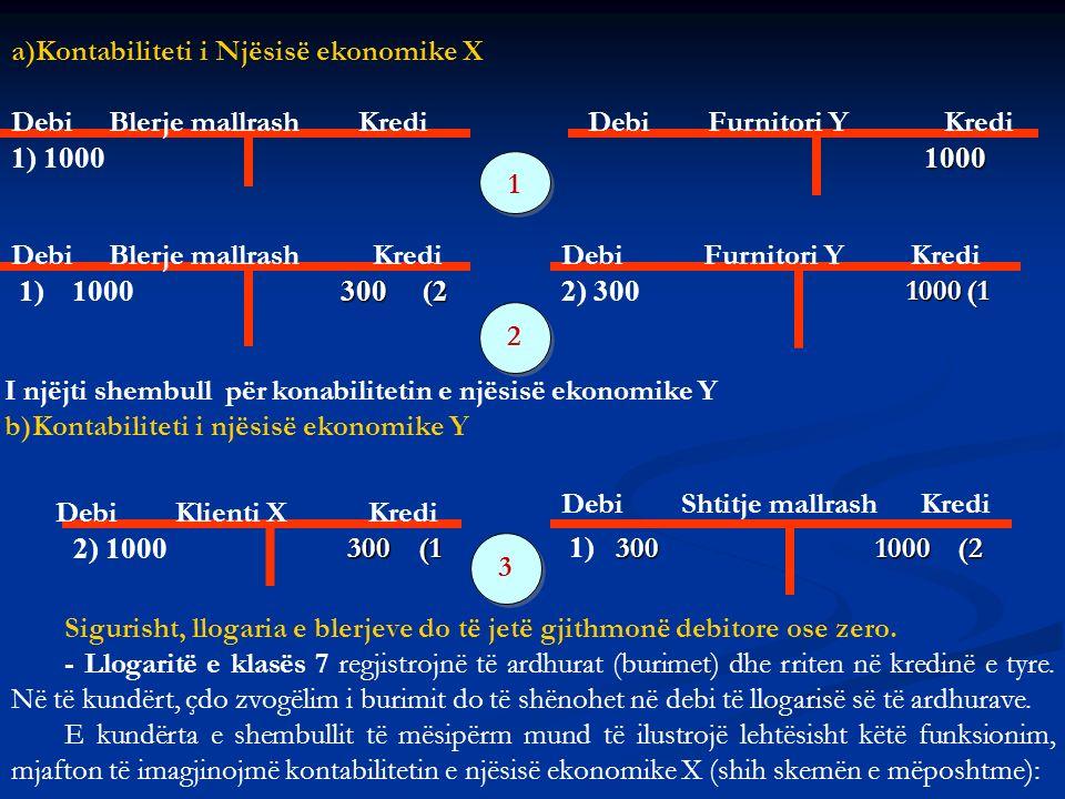 2) 1000 300 (1 300 (1 1000 1000 1) 1000 300 (2 300 (2 2) 300 1000 (1 1000 (1 1) 1000 Debi Blerje mallrash Kredi Debi Shtitje mallrash Kredi Debi Furni