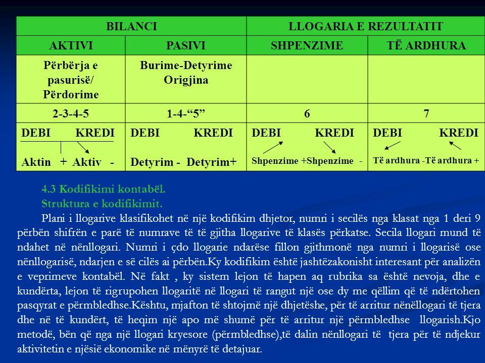DEBI KREDI BILANCILLOGARIA E REZULTATIT AKTIVIPASIVISHPENZIMETË ARDHURA Përbërja e pasurisë/ Përdorime Burime-Detyrime Origjina 2-3-4-51-4-567 DEBI KR