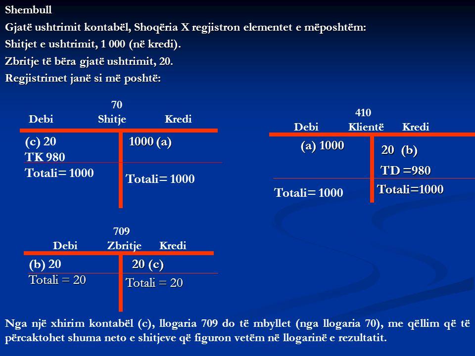 Shembull Gjatë ushtrimit kontabël, Shoqëria X regjistron elementet e mëposhtëm: Shitjet e ushtrimit, 1 000 (në kredi). Zbritje të bëra gjatë ushtrimit