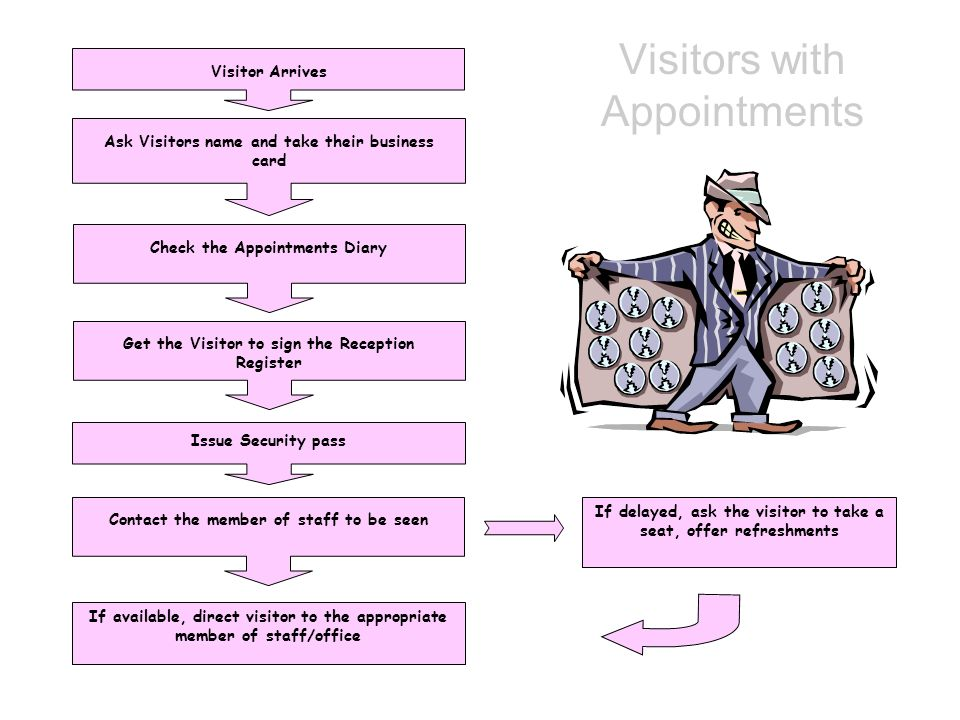 Visitors with Appointments Visitor Arrives Ask Visitors name and take their business card Check the Appointments Diary Get the Visitor to sign the Rec