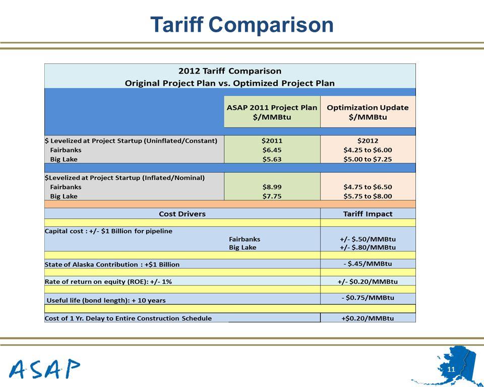 11 Tariff Comparison