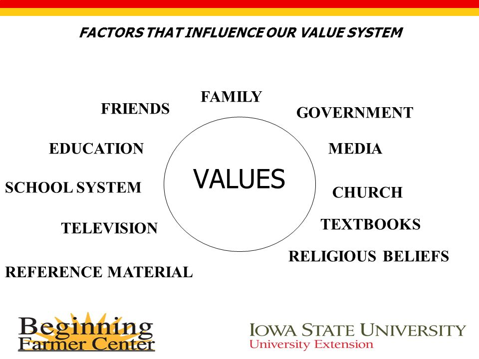 FACTORS THAT INFLUENCE OUR VALUE SYSTEM VALUES FRIENDS FAMILY GOVERNMENT MEDIA CHURCH TEXTBOOKS RELIGIOUS BELIEFS REFERENCE MATERIAL SCHOOL SYSTEM EDUCATION TELEVISION