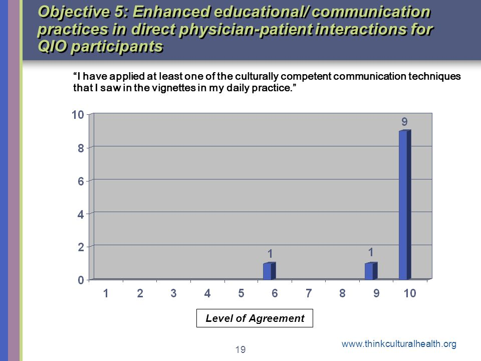 www.thinkculturalhealth.org 19 Objective 5: Enhanced educational/ communication practices in direct physician-patient interactions for QIO participant