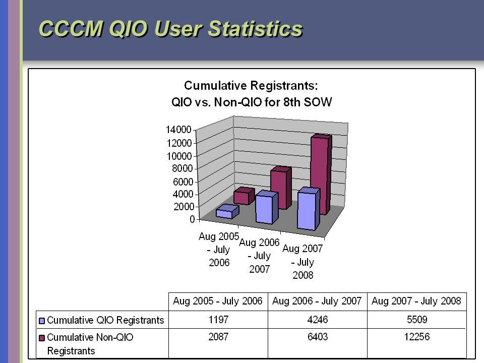 www.thinkculturalhealth.org 8 CCCM QIO User Statistics