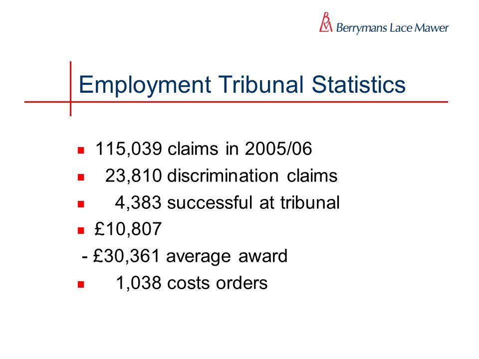 Employment Tribunal Statistics 115,039 claims in 2005/06 23,810 discrimination claims 4,383 successful at tribunal £10,807 - £30,361 average award 1,0
