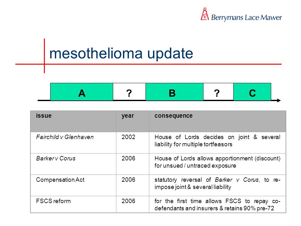 mesothelioma update ABC issueyearconsequence Fairchild v Glenhaven2002House of Lords decides on joint & several liability for multiple tortfeasors Barker v Corus2006House of Lords allows apportionment (discount) for unsued / untraced exposure Compensation Act2006statutory reversal of Barker v Corus, to re- impose joint & several liability FSCS reform2006for the first time allows FSCS to repay co- defendants and insurers & retains 90% pre-72