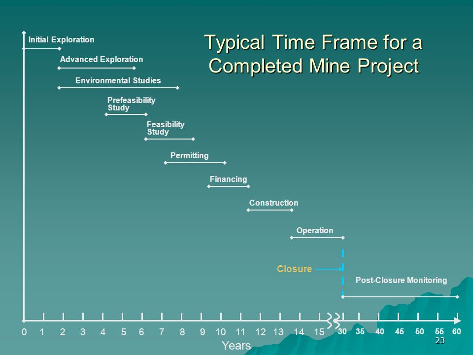 23 Typical Time Frame for a Completed Mine Project Years Initial Exploration Advanced Exploration Environmental Studies Prefeasibility Study Feasibility Study Permitting Financing Construction Operation Closure Post-Closure Monitoring