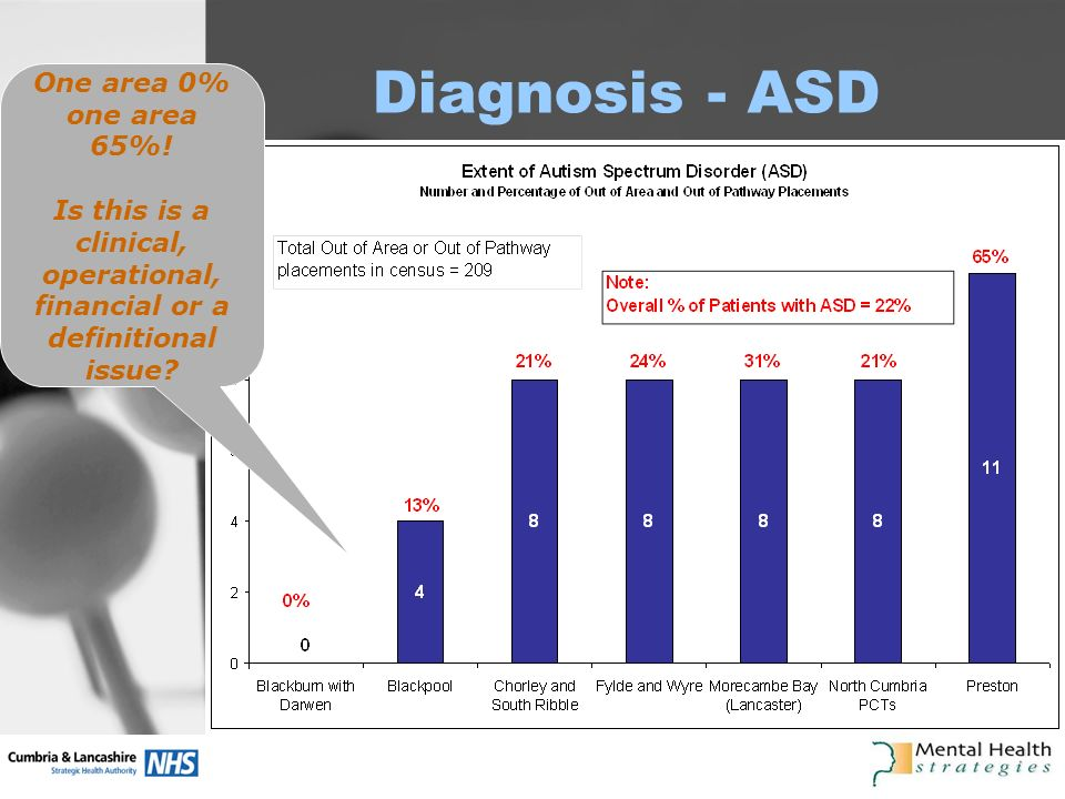 Diagnosis - ASD One area 0% one area 65%.