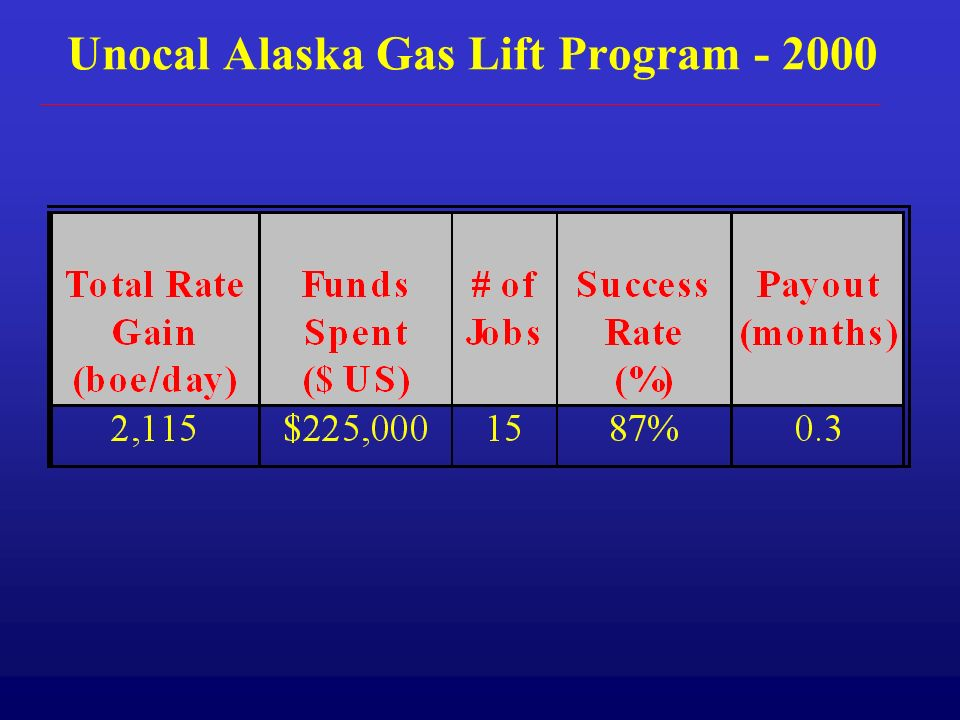 Unocal Alaska Gas Lift Program