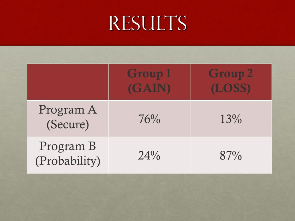 Results Group 1 (GAIN) Group 2 (LOSS) Program A (Secure) 76%13% Program B (Probability) 24%87%
