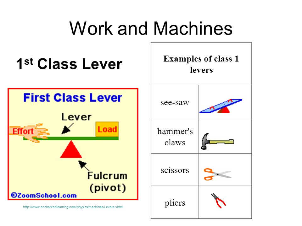 Work and Machines 1 st Class Lever Examples of class 1 levers see-saw hammer's claws scissors pliers http://www.enchantedlearning.com/physics/machines