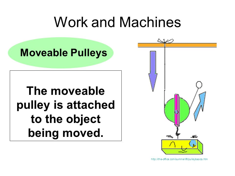 Work and Machines Moveable Pulleys The moveable pulley is attached to the object being moved. http://the-office.com/summerlift/pulleybasics.htm
