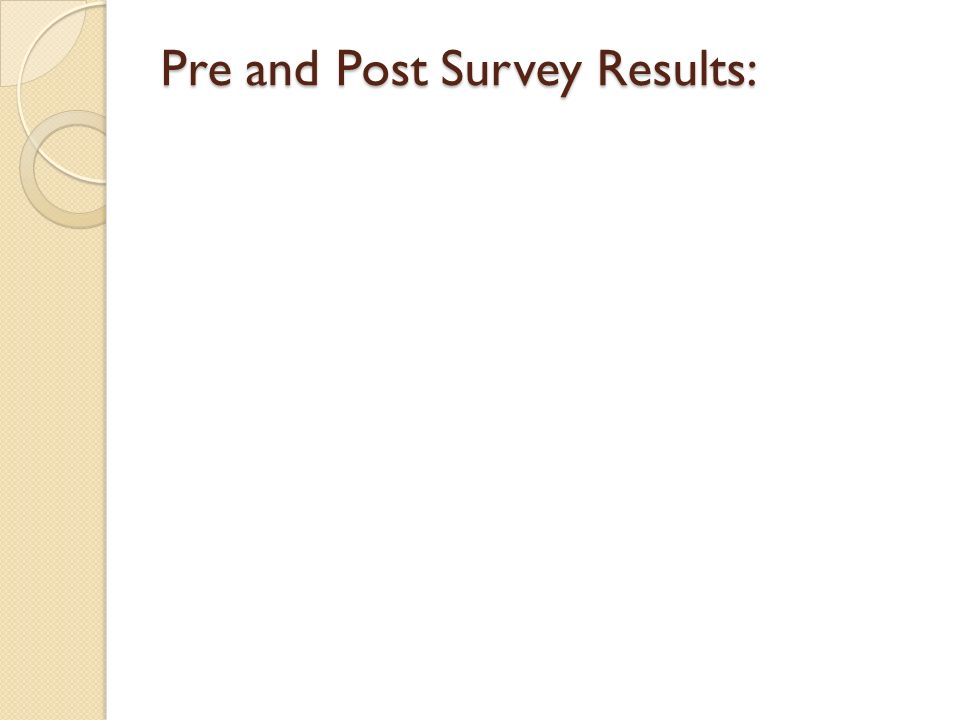 Pre and Post Survey Results: