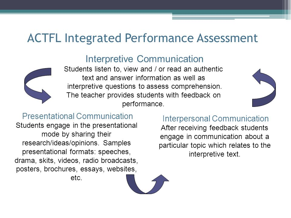 ACTFL Integrated Performance Assessment Interpretive Communication Students listen to, view and / or read an authentic text and answer information as