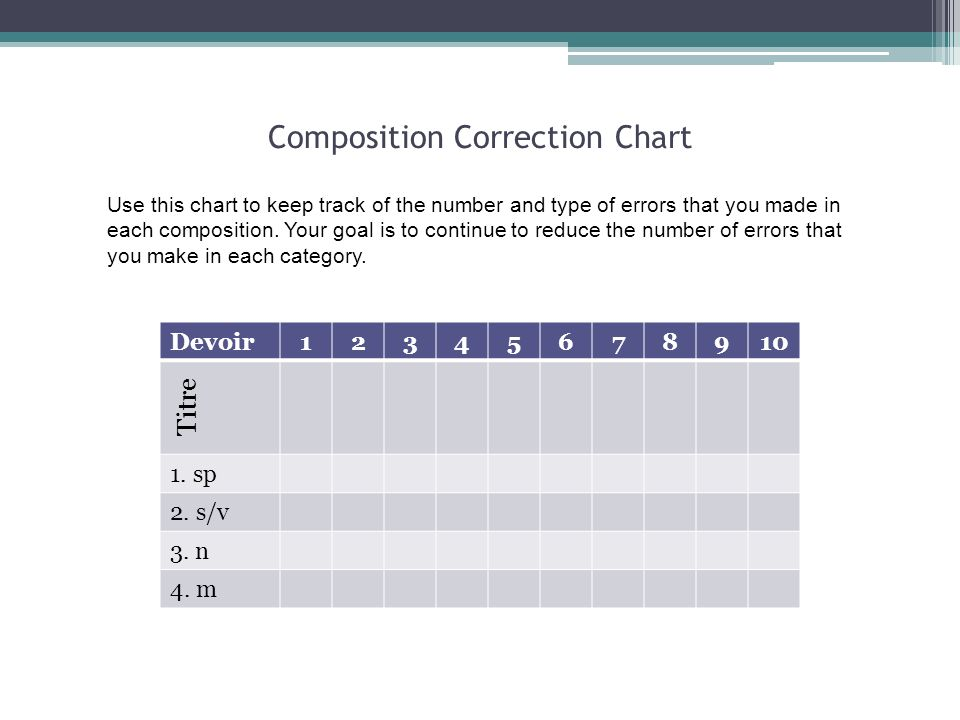 Composition Correction Chart Use this chart to keep track of the number and type of errors that you made in each composition. Your goal is to continue