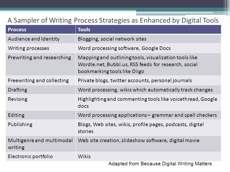 ProcessTools Audience and IdentityBlogging, social network sites Writing processesWord processing software, Google Docs Prewriting and researchingMapp